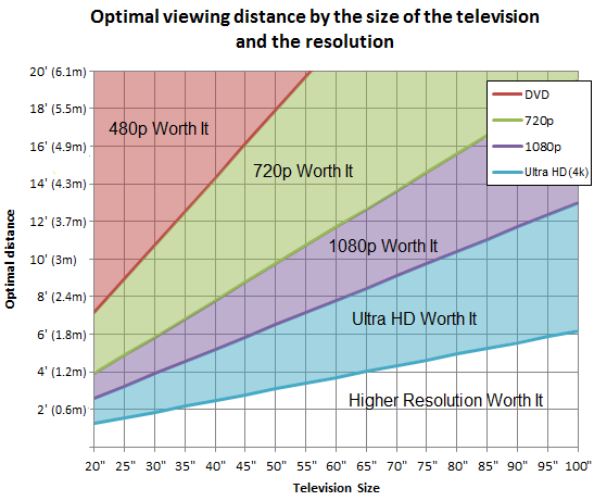 optimal-viewing-distance-television-grap