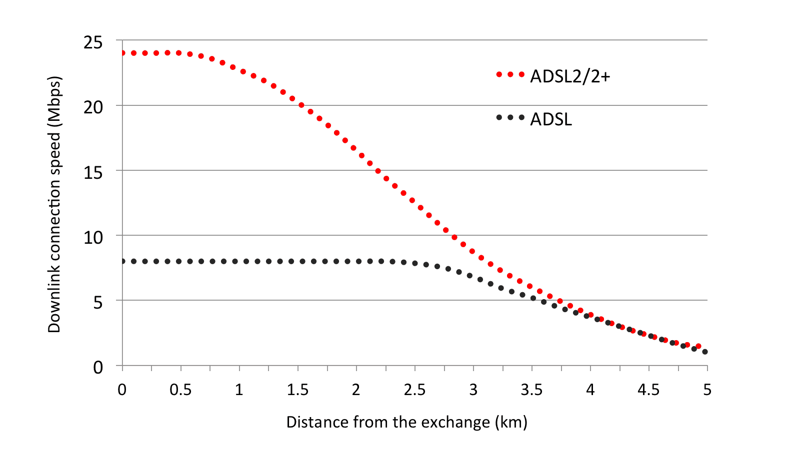 ADSL-adsl2-speed-against-distance.png