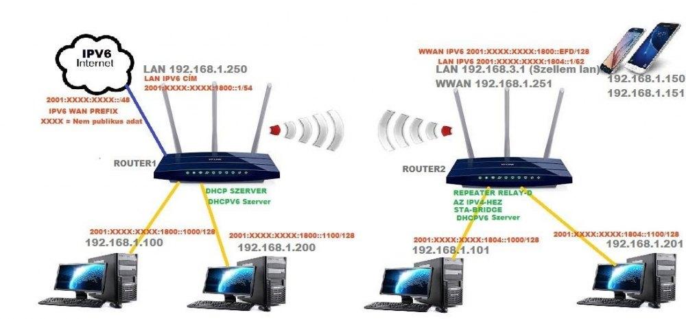 113956_wifi-bridge-halozat-ipv6.jpg