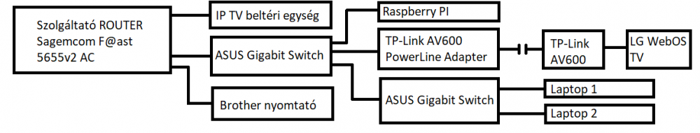 Otthoni hálózati topológia.png